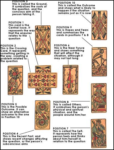 Tarot - The Celtic Cross Spread